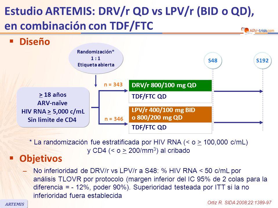Estudio ARTEMIS: DRV/r QD vs LPV/r (BID o QD), en combinación con TDF/FTC ARTEMIS Diseño n = 346 n = 343 Objetivos –No inferioridad de DRV/r vs LPV/r a S48: % HIV RNA < 50 c/mL por análisis TLOVR por protocolo (margen inferior del IC 95% de 2 colas para la diferencia = - 12%, poder 90%).