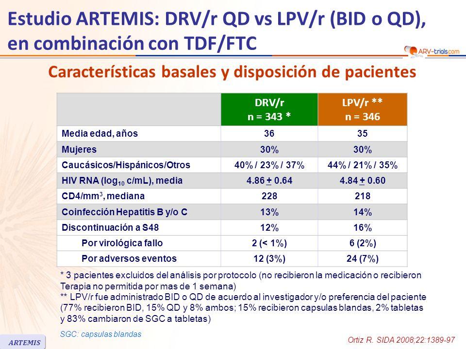 Estudio ARTEMIS: DRV/r QD vs LPV/r (BID o QD), en combinación con TDF/FTC DRV/r n = 343 * LPV/r ** n = 346 Media edad, años3635 Mujeres30% Caucásicos/Hispánicos/Otros40% / 23% / 37%44% / 21% / 35% HIV RNA (log 10 c/mL), media4.86 + 0.644.84 + 0.60 CD4/mm 3, mediana228218 Coinfección Hepatitis B y/o C13%14% Discontinuación a S4812%16% Por virológica fallo2 (< 1%)6 (2%) Por adversos eventos12 (3%)24 (7%) Ortiz R.