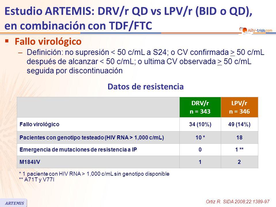 Estudio ARTEMIS: DRV/r QD vs LPV/r (BID o QD), en combinación con TDF/FTC Fallo virológico –Definición: no supresión 50 c/mL después de alcanzar 50 c/mL seguida por discontinuación DRV/r n = 343 LPV/r n = 346 Fallo virológico34 (10%)49 (14%) Pacientes con genotipo testeado (HIV RNA > 1,000 c/mL)10 *18 Emergencia de mutaciones de resistencia a IP01 ** M184I/V12 * 1 paciente con HIV RNA > 1,000 c/mL sin genotipo disponible ** A71T y V77I Datos de resistencia Ortiz R.