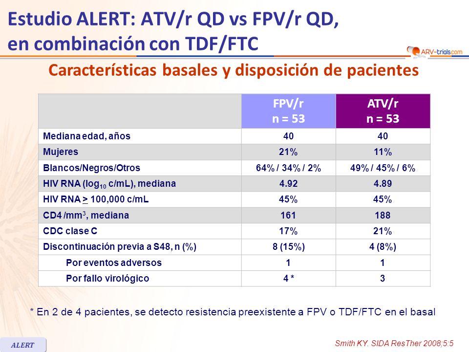 FPV/r n = 53 ATV/r n = 53 Mediana edad, años40 Mujeres21%11% Blancos/Negros/Otros64% / 34% / 2%49% / 45% / 6% HIV RNA (log 10 c/mL), mediana4.924.89 HIV RNA > 100,000 c/mL45% CD4 /mm 3, mediana161188 CDC clase C17%21% Discontinuación previa a S48, n (%)8 (15%)4 (8%) Por eventos adversos11 Por fallo virológico4 *3 Características basales y disposición de pacientes Estudio ALERT: ATV/r QD vs FPV/r QD, en combinación con TDF/FTC Smith KY.