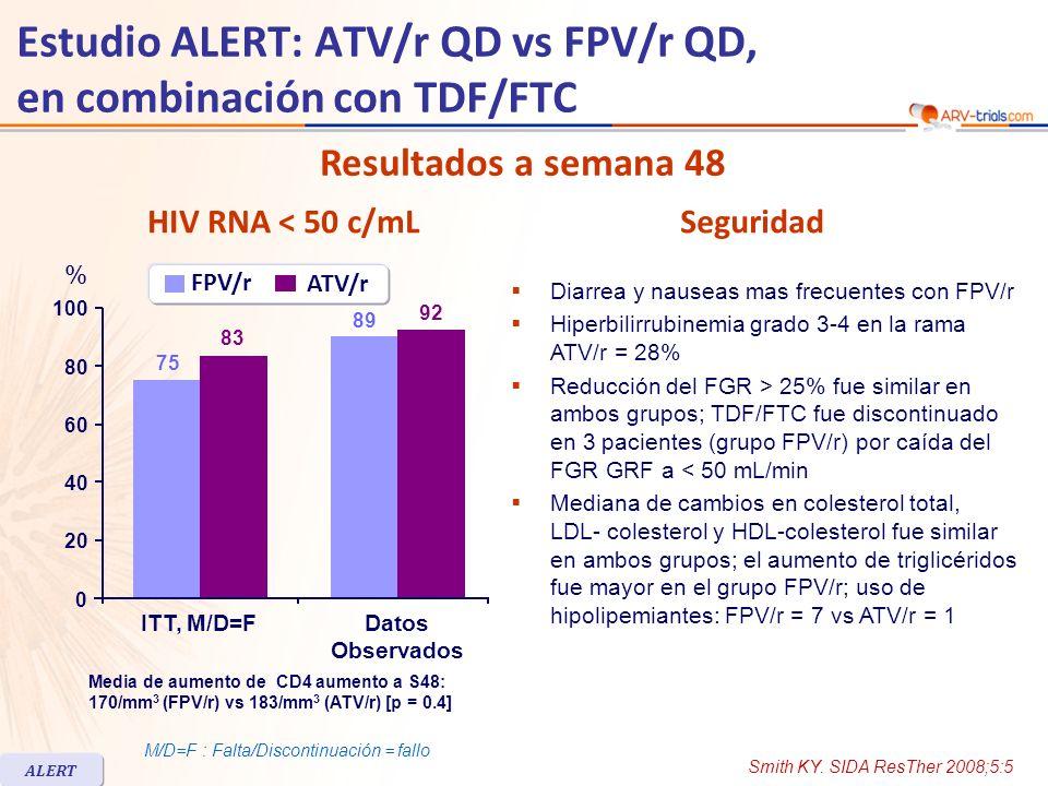 Estudio ALERT: ATV/r QD vs FPV/r QD, en combinación con TDF/FTC Resumen - Conclusiones –Similares resultados virológicos e inmunológicos a S48 con FPV/r 1400/100 mg QD y ATV/r 300/100 mg QD, en combinación con TDF/FTC –Mayor intolerancia gastrointestinal con FPV/r –Elevada incidencia de incremento de bilirrubina con ATV/r –Mayor incremento de triglicéridos con FPV/r; colesterol total, HDL y LDL: cambios similar en ambos grupos –Limitación: tamaño del estudio Smith KY.