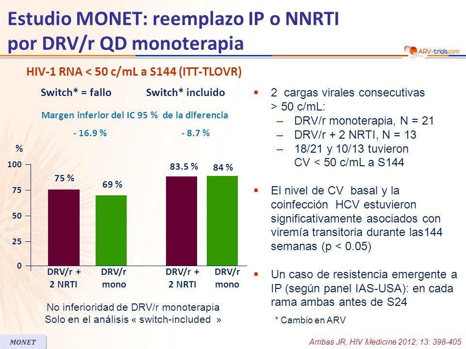 HIV-1 RNA < 50 c/mL a S144 (ITT-TLOVR) 2 cargas virales consecutivas > 50 c/mL: –DRV/r monoterapia, N = 21 –DRV/r + 2 NRTI, N = 13 –18/21 y 10/13 tuvi