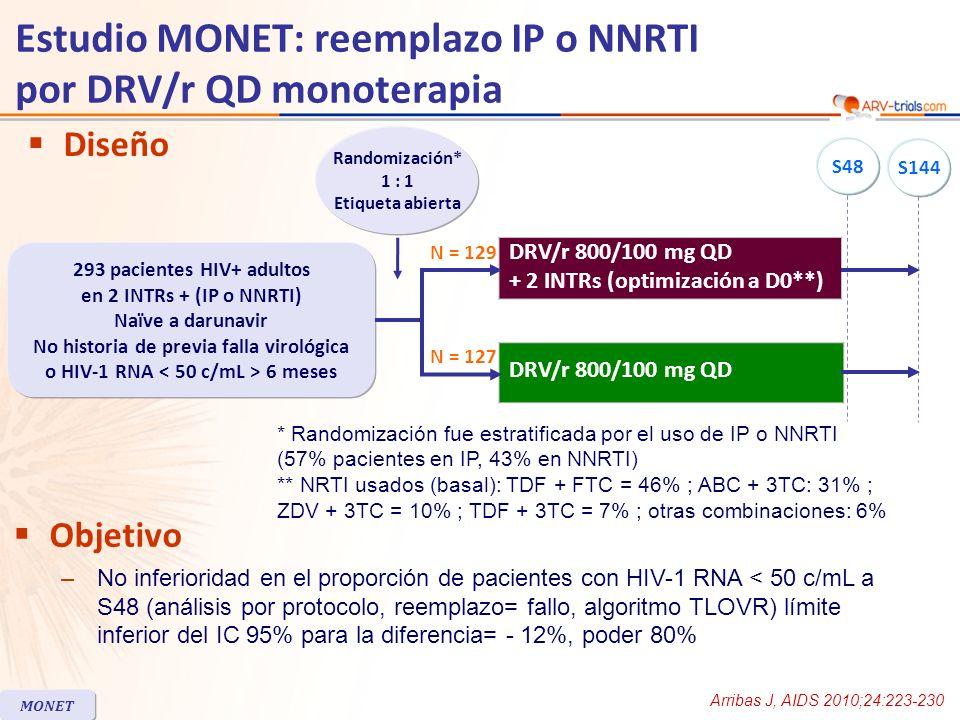 DRV/r QD + 2 INTRs DRV/r QD monoterapia Edad mediana, años4443 Mujeres17%22% Usuario de drogas IV9%16% HCV anticuerpos positivos9%17% CD4, mediana/mm 3 579571 Duración de tratamiento ARV, años5.97.4 Tratamiento IP al cribado57%56% Tratamiento NNRTI al cribado43%44% Naïve a IP al cribado 28%23% Fallo de tratamiento definido por protocolo a S48, n (%)19 (15%)20 (16%) Discontinuación por eventos adversos04 Aumento confirmado de HIV RNA711 Características basales y disposición de pacientes Estudio MONET: reemplazo IP o NNRTI por DRV/r QD monoterapia MONET En el basal, 13 pacientes tenían HIV-1 RNA > 50 c/mL (9 en la rama monoterapia y 4 en la rama triple terapia) pese a tener resultados < 50 c/ml al cribado Arribas J, AIDS 2010;24:223-230