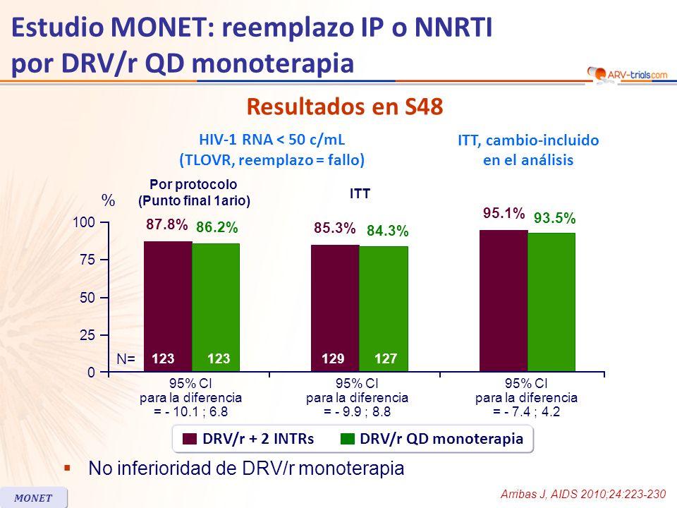 Estudio MONET: reemplazo IP o NNRTI por DRV/r QD monoterapia Paciente HIV RNA (c/mL) Reemplazo en tratamiento Ultimo HIV RNA (c/mL) Rama DRV/r monoterapia 1140 ; 133Ninguno< 50 259 ; 214ZDV/3TC + NVP< 50 3132 ; 139LPV/r monoterapia< 50 4539 ; 862TDF/FTC/EFV< 50 567 ; 810Ninguno810 640.500 ; 628Ninguno< 50 7158 ; 140ABC/3TC + DRV/r< 50 851 ; 80Ninguno< 50 9106 ; 268TDF/FTC + DRV/r< 50 10722 ; 157TDF/FTC + DRV/r< 50 11779 ; 267ABC/3TC + DRV/r< 50 Rama triple terapia (DRV/r + 2 INTRs) 1294 ; 116Ninguno< 50 254.000 ; 3.400Ninguno< 50 378 ; 50Ninguno< 50 4164 ; 67Ninguno< 50 5989 ; 59Ninguno< 50 6746 ; 2.230Ninguno2.230 7128 ; 548Ninguno< 50 Resultados confirmados de aumento de la carga viral MONET Arribas J, AIDS 2010;24:223-230