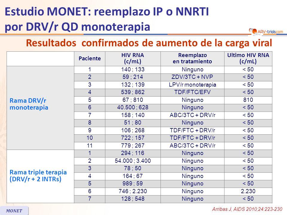 Estudio MONET: reemplazo IP o NNRTI por DRV/r QD monoterapia Paciente Razón de discontinuación Reemplazo en tratamiento Last HIV RNA (c/mL) Rama DRV/r monoterapia 12Historia de fallo virológicoABC/3TC + ATV/r< 50 13Eventos adversosTDF + 3TC + EFV< 50 14Decision del investigadorTDF/FTC + LPV/r< 50 15Eventos adversosABC/3TC + NVP< 50 16Eventos adversosABC/3TC + ATV/r< 50 17Retira consentimientoZDV/3TC + EFV< 50 18Historia de fallo virológicoNinguno< 50 19Eventos adversosOff all ARVs> 75 000 20En prisiónNinguno< 50 8Retira consentimientoTDF/FTC + NVP< 50 9Retira consentimientoZDV/3TC + NVP< 50 Rama triple terapia (DRV/r + 2 INTRs) 10EmbarazoZDV/3TC + NVP< 50 11Idecision del investigadorNZDV/3TC + NVP< 50 12Razones privadasTDF + ZDV + 3TC< 50 13EmbarazoZDV/3TC + LPV/r< 50 14Historia de fallo virológicoNinguno< 50 15RNA > 50 c/mL a SCR + BLNingunoNo datos 16Cambiaron a DRV/rDRV/r monoterapia< 50 Discontinuaciones del estudio MONET Arribas J, AIDS 2010;24:223-230