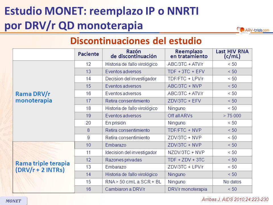 Estudio MONET: reemplazo IP o NNRTI por DRV/r QD monoterapia En análisis multivariado, coinfección con hepatitis C fue significativemente predictivo de aumento confirmado de HIV RNA (p < 0.01) Resistencia: genotipo disponible por 35/61 pacientes con HIV RNA > 50 c/mL (22 en el grupo monoterapia y 13 en el grupo triple terapia) –Resistencia: mutaciones a IP en 1 paciente en cada rama, sin resistencia fenotípica a DRV.