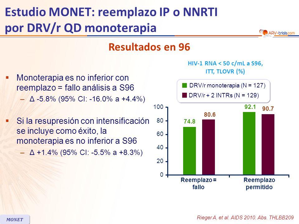 HIV-1 RNA < 50 c/mL a S144 (ITT-TLOVR) 2 cargas virales consecutivas > 50 c/mL: –DRV/r monoterapia, N = 21 –DRV/r + 2 NRTI, N = 13 –18/21 y 10/13 tuvieron CV < 50 c/mL a S144 El nivel de CV basal y la coinfección HCV estuvieron significativamente asociados con viremía transitoria durante las144 semanas (p < 0.05) Un caso de resistencia emergente a IP (según panel IAS-USA): en cada rama ambas antes de S24 Switch* = falloSwitch* incluido - 16.9 %- 8.7 % Margen inferior del IC 95 % de la diferencia No inferioridad de DRV/r monoterapia Solo en el análisis « switch-included » * Cambio en ARV Estudio MONET: reemplazo IP o NNRTI por DRV/r QD monoterapia 0 25 50 100 75 75 % 84 % DRV/r + 2 NRTI % 83.5 % DRV/r mono DRV/r + 2 NRTI DRV/r mono 69 % MONET Arribas JR, HIV Medicine 2012; 13: 398-405