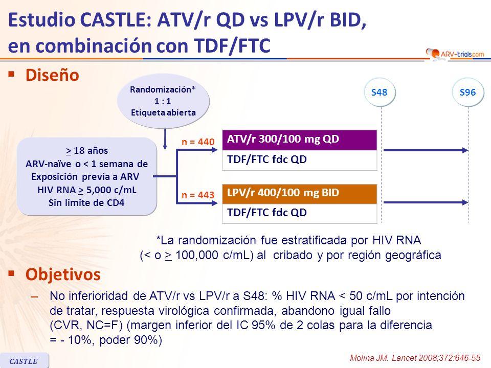 CASTLE Estudio CASTLE: ATV/r QD vs LPV/r BID, en combinación con TDF/FTC ATV/r n = 440 LPV/r n = 443 Mediana edad, años3436 Mujeres31% HIV RNA (log 10 c/mL), mediana5.014.96 HIV RNA > 100,000 c/mL51%47% CD4/mm 3, mediana205204 CD4 < 50/mm 3 13%11% Coinfección hepatitis B / hepatitis C5% / 9%5% / 7% Discontinuación a S489%13% Por falta de eficacian = 5n = 8 Por adversos eventosn = 10n = 14 Discontinuación en o después S483% Por falta de eficacian = 7n = 1 Por adversos eventosn = 1 Características basales y disposición de pacientes LPV/r fue administrado en capsulas blandas durante las primeras 48 semanas Molina JM.
