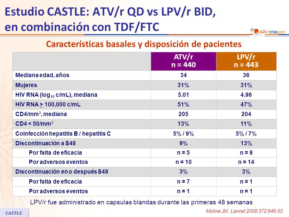 CASTLE Estudio CASTLE: ATV/r QD vs LPV/r BID, en combinación con TDF/FTC ATV/r n = 440 LPV/r n = 443 Mediana edad, años3436 Mujeres31% HIV RNA (log 10 c/mL), mediana5.014.96 HIV RNA > 100,000 c/mL51%47% CD4/mm 3, mediana205204 CD4 < 50/mm 3 13%11% Coinfección hepatitis B / hepatitis C5% / 9%5% / 7% Discontinuación a S489%13% Por falta de eficacian = 5n = 8 Por adversos eventosn = 10n = 14 Discontinuación en o después S483% Por falta de eficacian = 7n = 1 Por adversos eventosn = 1 Características basales y disposición de pacientes LPV/r fue administrado en capsulas blandas durante las primeras 48 semanas Molina JM.