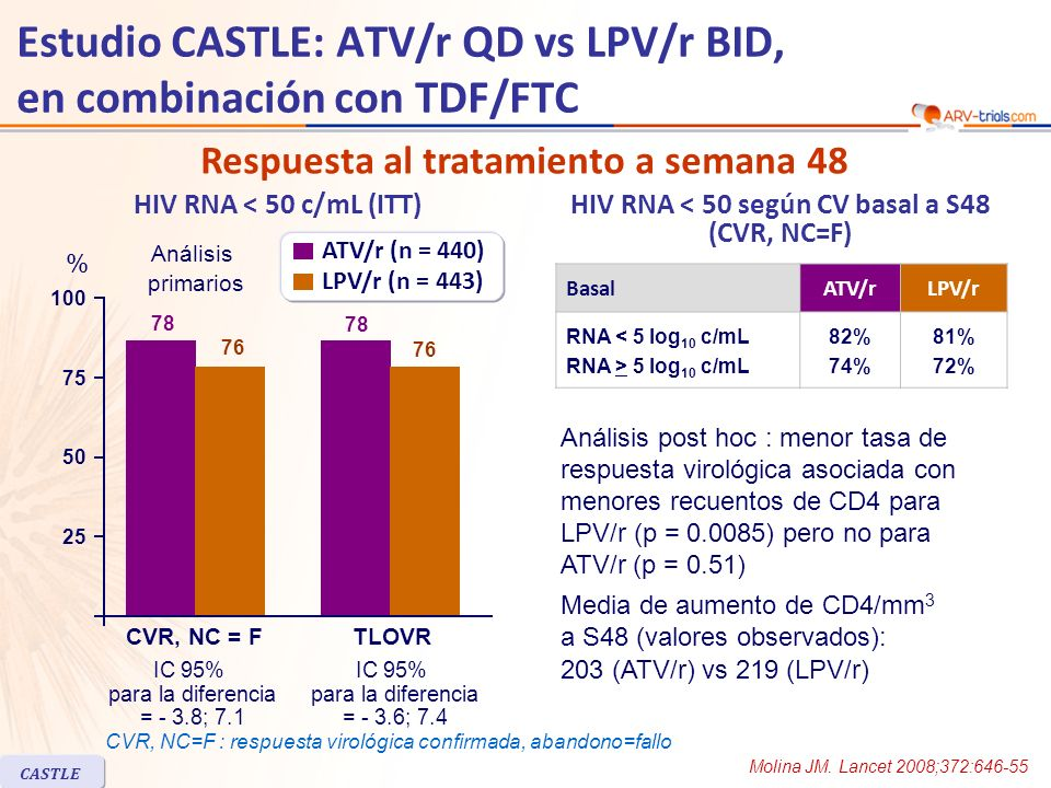 HIV RNA < 50 c/mL (ITT) Media de aumento de CD4/mm 3 a S48 (valores observados): 203 (ATV/r) vs 219 (LPV/r) BasalATV/rLPV/r RNA < 5 log 10 c/mL RNA > 5 log 10 c/mL 82% 74% 81% 72% HIV RNA < 50 según CV basal a S48 (CVR, NC=F) Respuesta al tratamiento a semana 48 Análisis post hoc : menor tasa de respuesta virológica asociada con menores recuentos de CD4 para LPV/r (p = 0.0085) pero no para ATV/r (p = 0.51) Estudio CASTLE: ATV/r QD vs LPV/r BID, en combinación con TDF/FTC Molina JM.