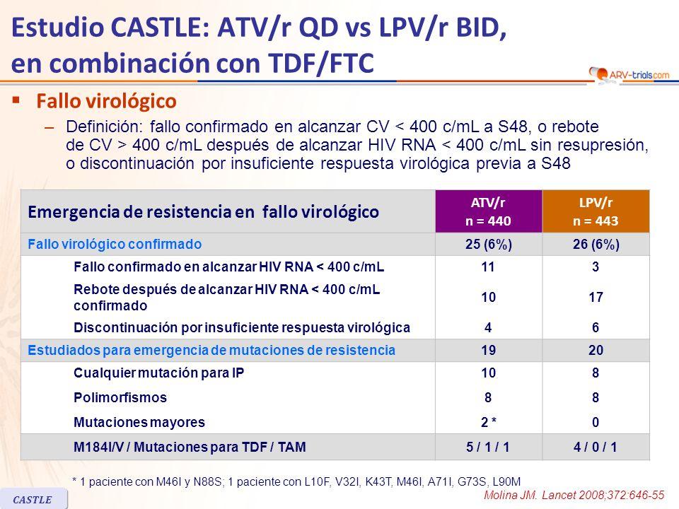 CASTLE Estudio CASTLE: ATV/r QD vs LPV/r BID, en combinación con TDF/FTC Fallo virológico –Definición: fallo confirmado en alcanzar CV 400 c/mL después de alcanzar HIV RNA < 400 c/mL sin resupresión, o discontinuación por insuficiente respuesta virológica previa a S48 Emergencia de resistencia en fallo virológico ATV/r n = 440 LPV/r n = 443 Fallo virológico confirmado25 (6%)26 (6%) Fallo confirmado en alcanzar HIV RNA < 400 c/mL113 Rebote después de alcanzar HIV RNA < 400 c/mL confirmado 1017 Discontinuación por insuficiente respuesta virológica46 Estudiados para emergencia de mutaciones de resistencia1920 Cualquier mutación para IP Polimorfismos Mutaciones mayores 10 8 2 * 880880 M184I/V / Mutaciones para TDF / TAM5 / 1 / 14 / 0 / 1 * 1 paciente con M46I y N88S; 1 paciente con L10F, V32I, K43T, M46I, A71I, G73S, L90M Molina JM.