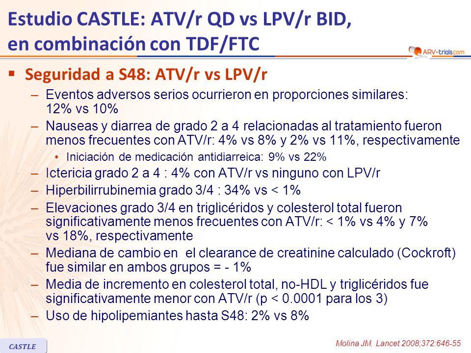 Estudio CASTLE: ATV/r QD vs LPV/r BID, en combinación con TDF/FTC Seguridad a S48: ATV/r vs LPV/r –Eventos adversos serios ocurrieron en proporciones similares: 12% vs 10% –Nauseas y diarrea de grado 2 a 4 relacionadas al tratamiento fueron menos frecuentes con ATV/r: 4% vs 8% y 2% vs 11%, respectivamente Iniciación de medicación antidiarreica: 9% vs 22% –Ictericia grado 2 a 4 : 4% con ATV/r vs ninguno con LPV/r –Hiperbilirrubinemia grado 3/4 : 34% vs < 1% –Elevaciones grado 3/4 en triglicéridos y colesterol total fueron significativamente menos frecuentes con ATV/r: < 1% vs 4% y 7% vs 18%, respectivamente –Mediana de cambio en el clearance de creatinine calculado (Cockroft) fue similar en ambos grupos = - 1% –Media de incremento en colesterol total, no-HDL y triglicéridos fue significativamente menor con ATV/r (p < 0.0001 para los 3) –Uso de hipolipemiantes hasta S48: 2% vs 8% CASTLE Molina JM.