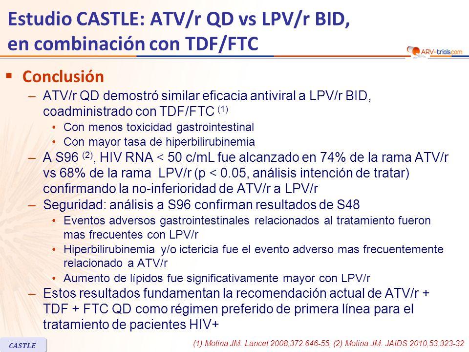 CASTLE Estudio CASTLE: ATV/r QD vs LPV/r BID, en combinación con TDF/FTC Conclusión –ATV/r QD demostró similar eficacia antiviral a LPV/r BID, coadministrado con TDF/FTC (1) Con menos toxicidad gastrointestinal Con mayor tasa de hiperbilirubinemia –A S96 (2), HIV RNA < 50 c/mL fue alcanzado en 74% de la rama ATV/r vs 68% de la rama LPV/r (p < 0.05, análisis intención de tratar) confirmando la no-inferioridad de ATV/r a LPV/r –Seguridad: análisis a S96 confirman resultados de S48 Eventos adversos gastrointestinales relacionados al tratamiento fueron mas frecuentes con LPV/r Hiperbilirubinemia y/o ictericia fue el evento adverso mas frecuentemente relacionado a ATV/r Aumento de lípidos fue significativamente mayor con LPV/r –Estos resultados fundamentan la recomendación actual de ATV/r + TDF + FTC QD como régimen preferido de primera línea para el tratamiento de pacientes HIV+ (1) Molina JM.