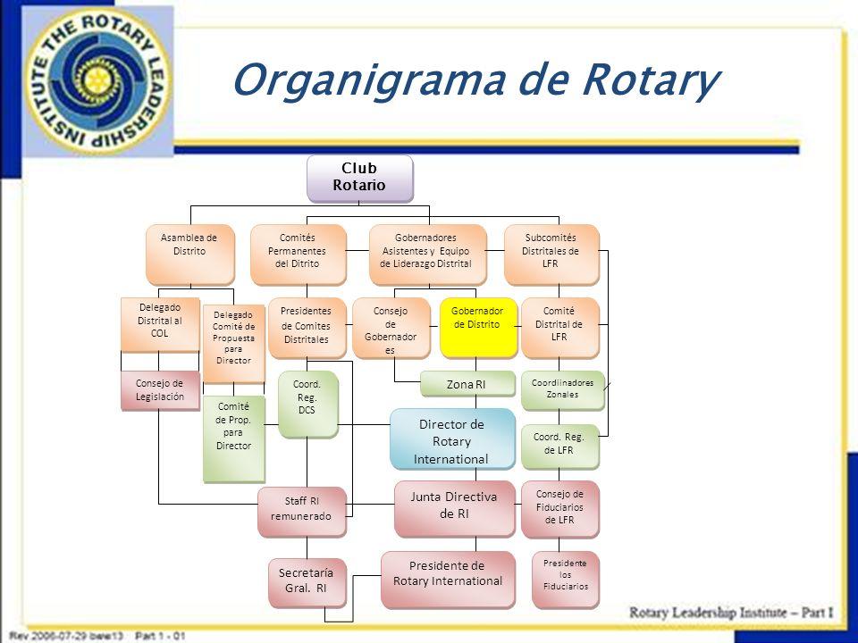 Organigrama de Rotary Club Rotario Asamblea de Distrito Comités Permanentes del Ditrito Gobernadores Asistentes y Equipo de Liderazgo Distrital Subcom