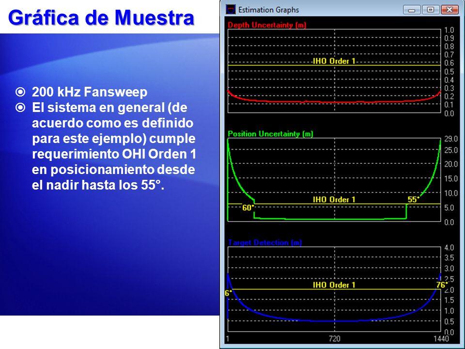 Gráfica de Muestra 200 kHz Fansweep El sistema en general (de acuerdo como es definido para este ejemplo) cumple requerimiento OHI Orden 1 en posicion