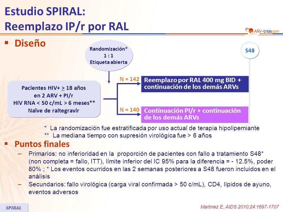 Estudio SPIRAL: cambio de IP/r a RAL Subestudio SPIRAL-LIP (composición corporal) RALIP/r Pacientes incluidos en el subestudio SPIRAL-LIP, n3935 Mujeres20%31% Nucleosidos: TDF ; ABC ; ZDV62% ; 33% ; 3%69% ; 23% ; 17% IP/r al ingreso: LPV/r ; ATV/r ; FPV/r43% ; 51% ; 3%46% ; 34% ; 0% Tiempo en previos IP/r, meses (mediana)35.730 Coinfección HCV28%17% Peso, kg (mediana)7068.5 IMC, kg/m 2 (mediana)23.423.6 Basal características de la 74 participantes SPIRAL Curran A, AIDS 2012;26:475-81