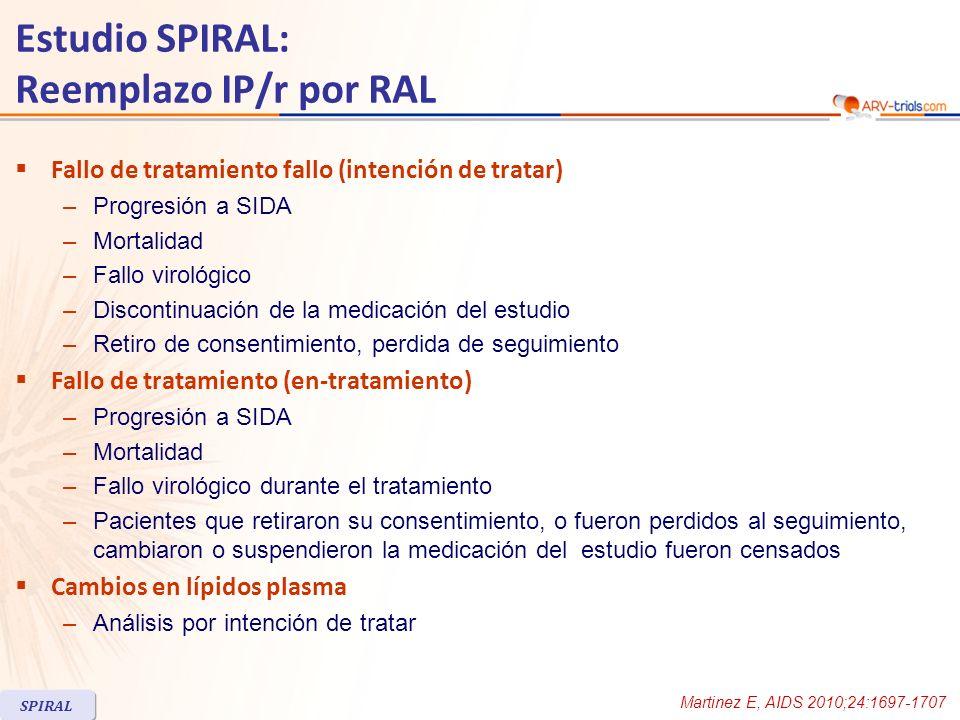 Estudio SPIRAL: cambio de IP/r a RAL Subestudio SPIRAL-LIP (composición corporal) RALIP/r Diferencia* (IQR) IP/r vs RAL CT scan VAT (cm 2 ) 10.920,7 (p=0.002)11.4 (- 9.5 ; 38.2) VAT (%) 12.811.91.6 (- 1.4 ; 1.9) TAT (cm 2 ) 3.721.4 (p=0.013)10.9 (- 22.8 ; 44.8) SAT (cm 2 ) - 3.25.12.1 (-18.0 ; 18.5) SAT (%) - 1.93.6- 1.1 (- 4.1 ; 1.9) SAT/VAT - 0.25- 0.11- 0.15 (-0.66 ; 0.15) DEXA scan Grasa en pantorrillas (kg) 3217185 (- 383 ; 795) Grasa en tronco (kg) - 28382323 (- 988 ; 1768) Grasa total (kg) - 389307293 (- 1304 ; 2816) Relación pantorrilla/tronco 0- 0.02- 0.01 (- 0.05 ; 0.05) Distribución de la grasa (mediana de cambio desde el basal a S48) * p no significativa para todas las mediciones SPIRAL Curran A, AIDS 2012;26:475-81