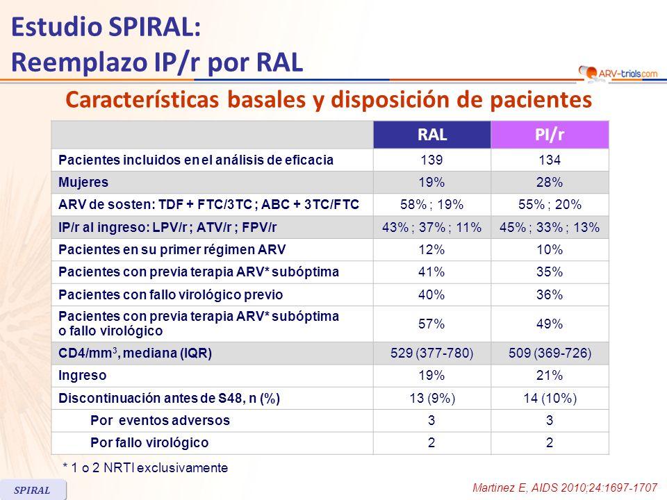 Resultados: analisis de eficacia Martinez E, AIDS 2010;24:1697-1707 Estudio SPIRAL: Reemplazo IP/r por RAL SPIRAL Ausencia de fallo de tratamiento 95% CI por el = -5.2 ; 10.6 Punto final primario de eficacia Ausencia de fallo virológico - 5.9 ; 17.6- 11.2 ; 10.9- 3.5 ; 7.5- 3.9 ; 13.9- 9.3 ; 7.6 Fallo virológico previo o terapia suboptima % 89.2 88.6 90 96.997.2 96.4 86.6 83.1 89.9 95.1 93.1 96.9 0 20 40 60 80 100 139 N= 1347965606972585664 Todos los pacientes SiNo Fallo virológico previo o terapia suboptima Todos los pacientes SiNo 128122 RALPI/r