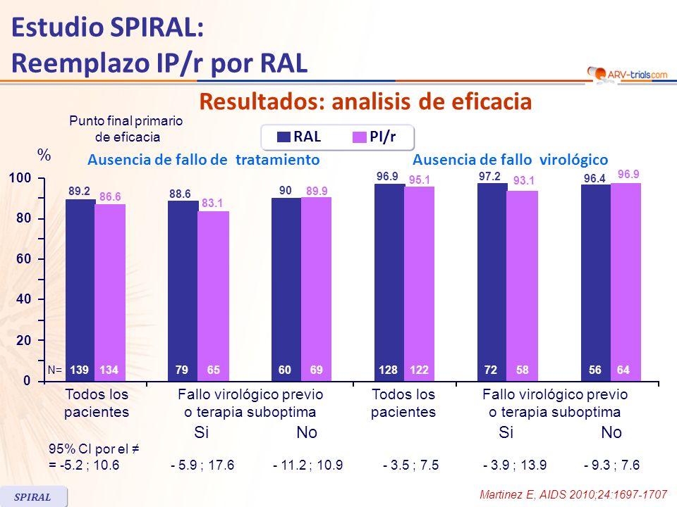 Estudio SPIRAL: Reemplazo IP/r por RAL Martinez E, AIDS 2010;24:1697-1707 SPIRAL Tiempo al fallo de tratamiento por rama de tratamiento Tiempo al fallo virológico por rama de tratamiento
