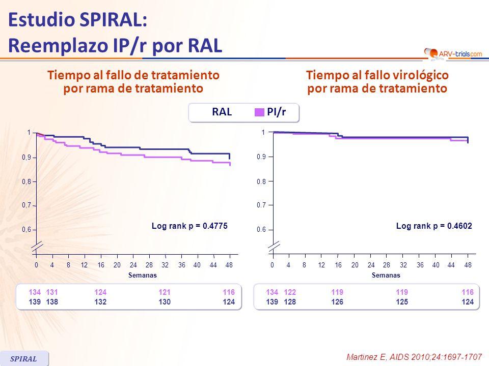 Porcentaje de cambios en lípidos de ayuno de basal en S48 Al ingreso, mediana de colesterol total (TC) fue 198 mg/dL, 15% de los pacientes tenían TC > 240 mg/dL, 12% LDL-colesterol > 160 mg/dL, 40% triglicéridos > 200 mg/dL Estudio SPIRAL: Reemplazo IP/r por RAL Martinez E, AIDS 2010;24:1697-1707 SPIRAL p < 0.0001 p < 0.001 p < 0.0001 p < 0.05 -22.09 -11.18 -6.49 -3.17 -4.85 4.72 1.82 2.96 5.84 -1.28 -20 -15 -10 -5 0 5 10 TriglicéridosColesterol total Colesterol LDL Colesterol HDL Razón colesterol total a colesterol HDL % -25 RALPI/r
