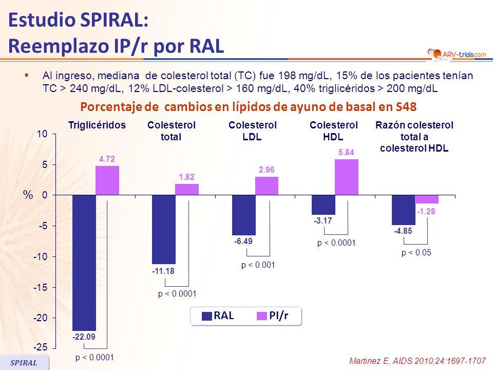 Martinez E, AIDS 2010;24:1697-1707 Estudio SPIRAL: Reemplazo IP/r por RAL A S48, significativamente menos pacientes tenían triglicéridos > 200 mg/dL o colesterol total > 240 mg/dL en el grupo RAL comparado al grupo IP/r : 14.6% vs 28.9% y 3.7% vs 17.2%, respectivamente Diferencias en cambios en colesterol total y triglicéridos en pacientes asignados a RAL fueron significativos al cambiar desde LPV/r pero no de ATV/r No hubo diferencia en la incidencia global de eventos adversos en los 2 grupos La incidencia de eventos adversos serios y eventos determinantes de discontinuación de las drogas fue similar y baja en ambos grupos SPIRAL