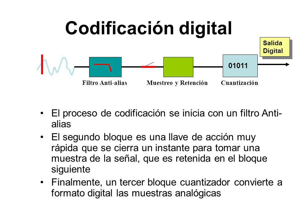 Codificación digital El proceso de codificación se inicia con un filtro Anti- alias El segundo bloque es una llave de acción muy rápida que se cierra