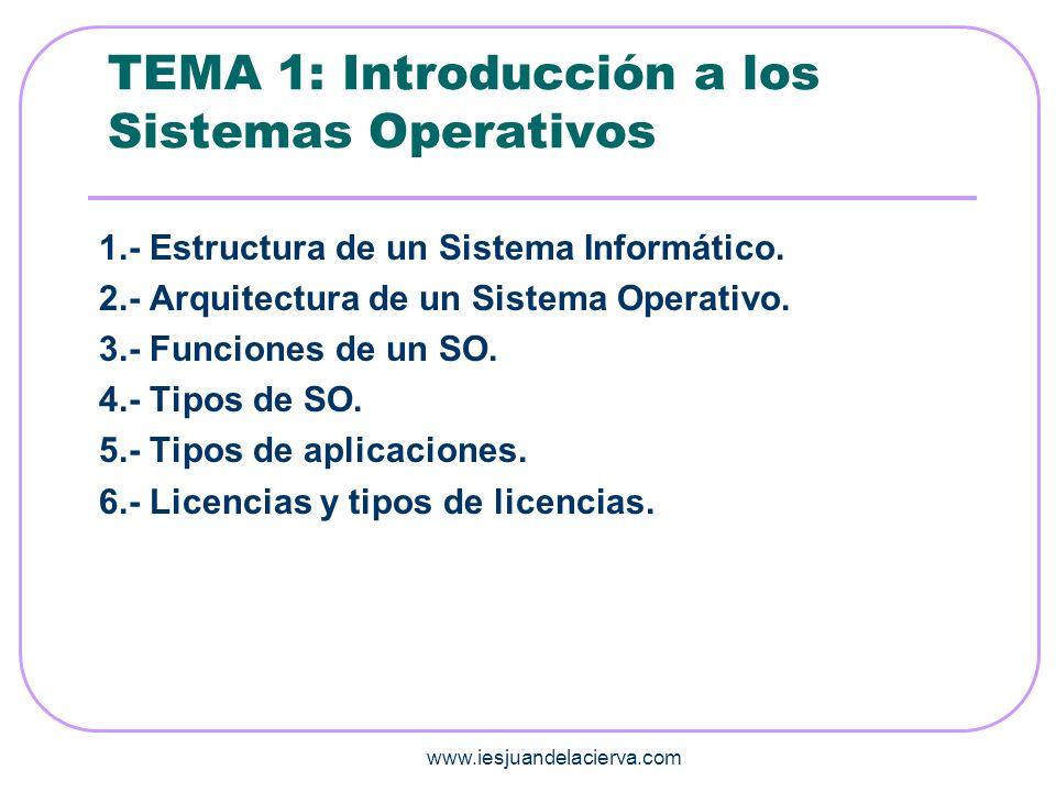 www.iesjuandelacierva.com TEMA 1: SISTEMAS OPERATIVOS 1.- Estructura de un Sistema Informático.