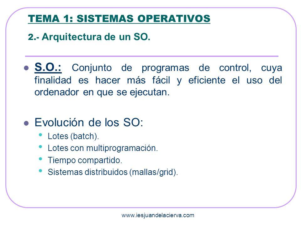 www.iesjuandelacierva.com TEMA 1: SISTEMAS OPERATIVOS 3.- Funciones de un SO.