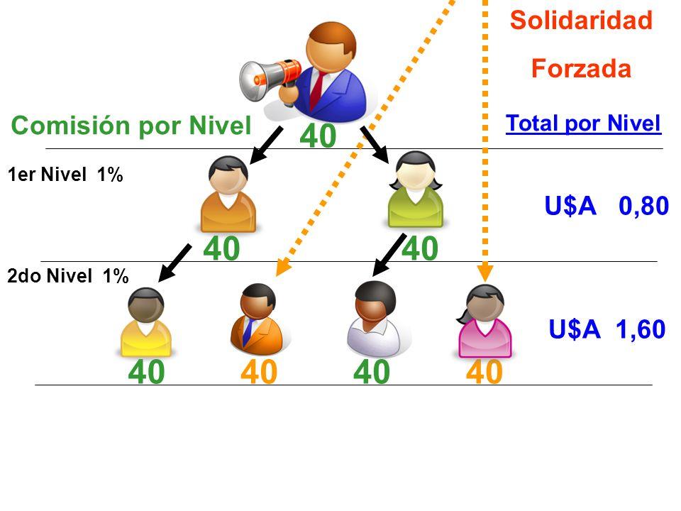 Comisión por Nivel 1er Nivel 1% U$A 0,80 Total por Nivel 2do Nivel 1% U$A 1,60 40 Solidaridad Forzada