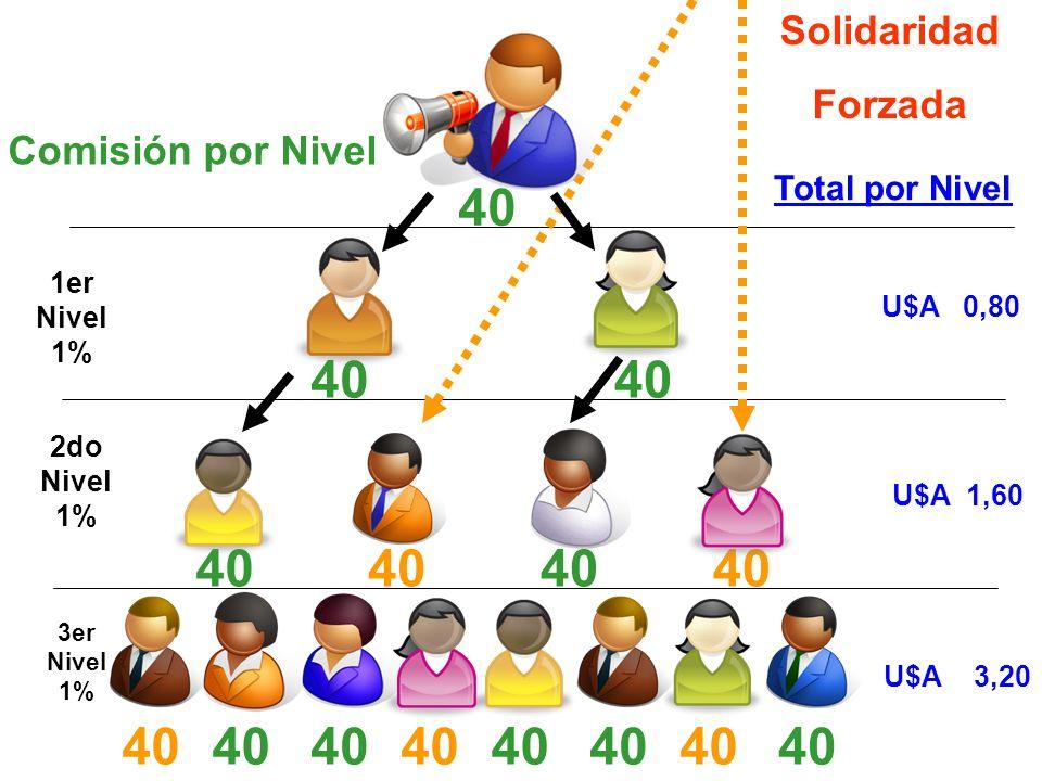 Comisión por Nivel 1er Nivel 1% U$A 0,80 Total por Nivel 2do Nivel 1% U$A 1,60 40 Solidaridad Forzada 40 3er Nivel 1% U$A 3,20