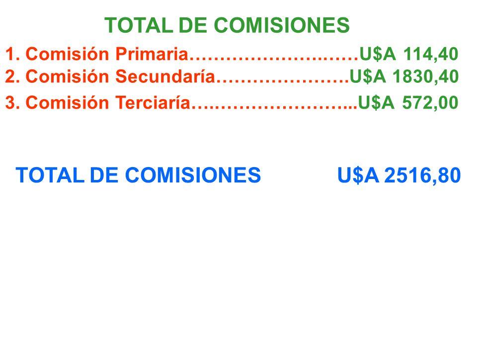 TOTAL DE COMISIONES 1. Comisión Primaria………………….……U$A 114,40 2.
