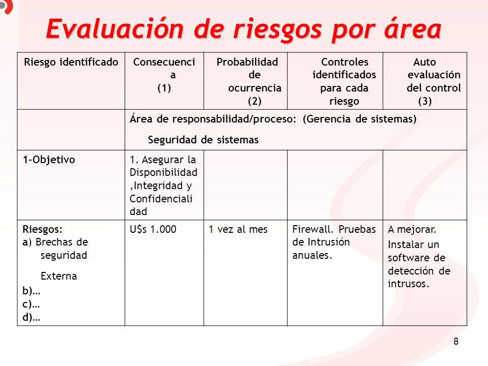 8 Evaluaciónde riesgos por área Evaluación de riesgos por área Riesgo identificadoConsecuenci a (1) Probabilidad de ocurrencia (2) Controles identific