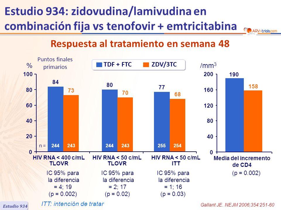 Respuesta al tratamiento en semana 48 (p = 0.002) Gallant JE. NEJM 2006;354:251-60 Estudio 934 HIV RNA < 400 c/mL TLOVR HIV RNA < 50 c/mL TLOVR % Medi
