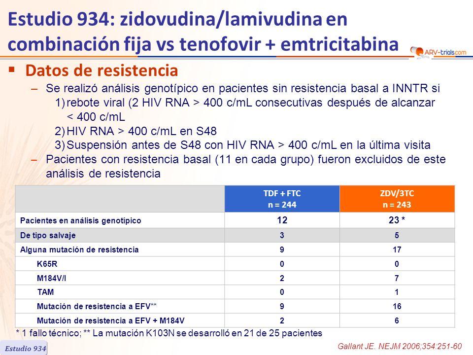 Estudio 934: zidovudina/lamivudina en combinación fija vs tenofovir + emtricitabina Datos de resistencia –Se realizó análisis genotípico en pacientes sin resistencia basal a INNTR si 1)rebote viral (2 HIV RNA > 400 c/mL consecutivas después de alcanzar < 400 c/mL 2)HIV RNA > 400 c/mL en S48 3)Suspensión antes de S48 con HIV RNA > 400 c/mL en la última visita – Pacientes con resistencia basal (11 en cada grupo) fueron excluidos de este análisis de resistencia TDF + FTC n = 244 ZDV/3TC n = 243 Pacientes en análisis genotípico 1223 * De tipo salvaje35 Alguna mutación de resistencia917 K65R00 M184V/I27 TAM01 Mutación de resistencia a EFV**916 Mutación de resistencia a EFV + M184V26 * 1 fallo técnico; ** La mutación K103N se desarrolló en 21 de 25 pacientes Gallant JE.