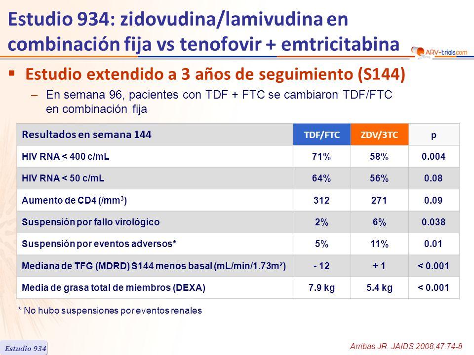 Estudio 934: zidovudina/lamivudina en combinación fija vs tenofovir + emtricitabina Estudio extendido a 3 años de seguimiento (S144) –En semana 96, pa