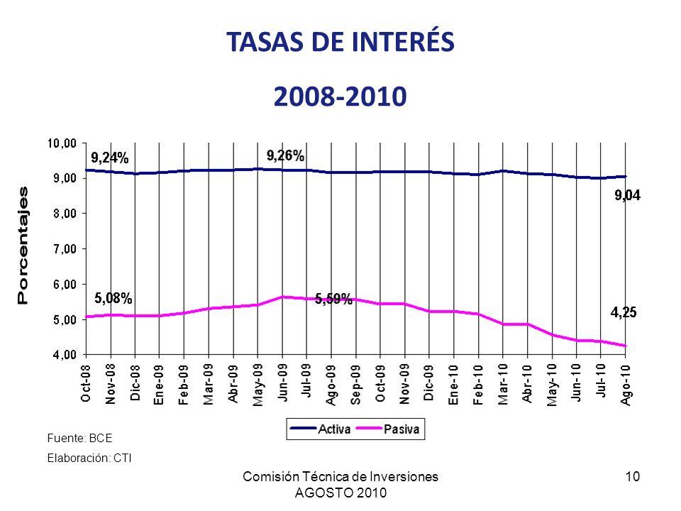 Comisión Técnica de Inversiones AGOSTO 2010 10 TASAS DE INTERÉS 2008-2010 Fuente: BCE Elaboración: CTI