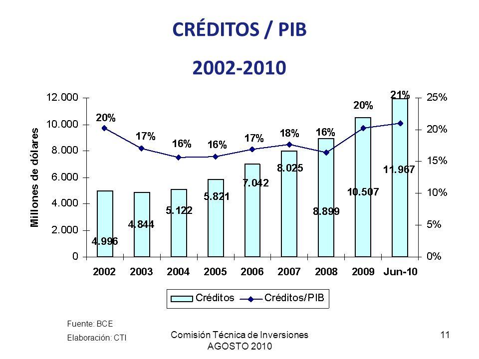 Comisión Técnica de Inversiones AGOSTO 2010 11 CRÉDITOS / PIB 2002-2010 Fuente: BCE Elaboración: CTI