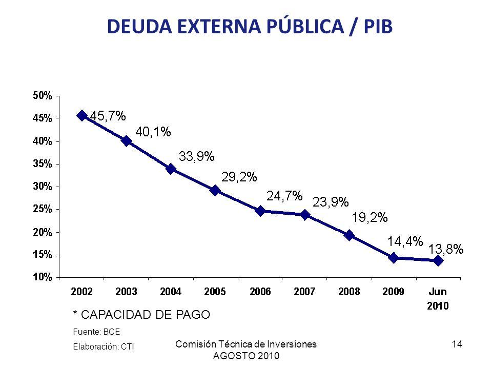 Comisión Técnica de Inversiones AGOSTO 2010 14 DEUDA EXTERNA PÚBLICA / PIB * CAPACIDAD DE PAGO Fuente: BCE Elaboración: CTI