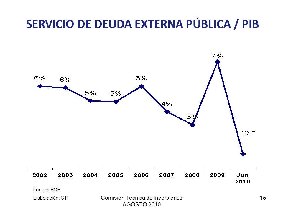 Comisión Técnica de Inversiones AGOSTO 2010 15 SERVICIO DE DEUDA EXTERNA PÚBLICA / PIB Fuente: BCE Elaboración: CTI