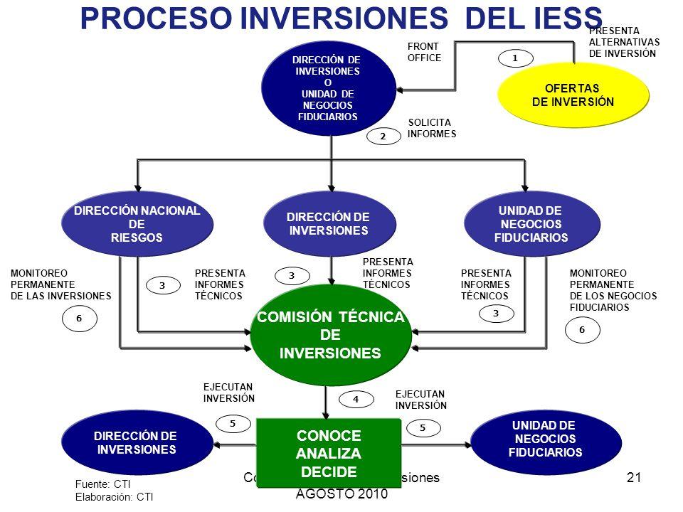 Comisión Técnica de Inversiones AGOSTO 2010 21 PROCESO INVERSIONES DEL IESS DIRECCIÓN DE INVERSIONES O UNIDAD DE NEGOCIOS FIDUCIARIOS OFERTAS DE INVER