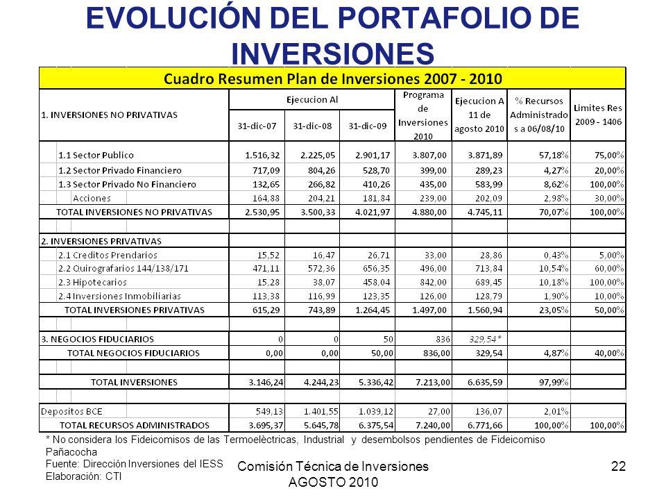 Comisión Técnica de Inversiones AGOSTO 2010 22 EVOLUCIÓN DEL PORTAFOLIO DE INVERSIONES * No considera los Fideicomisos de las Termoelèctricas, Industr