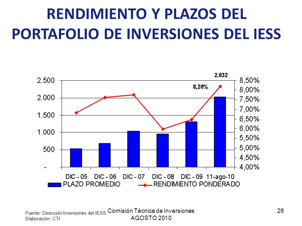 Comisión Técnica de Inversiones AGOSTO 2010 26 RENDIMIENTO Y PLAZOS DEL PORTAFOLIO DE INVERSIONES DEL IESS Fuente: Dirección Inversiones del IESS Elab