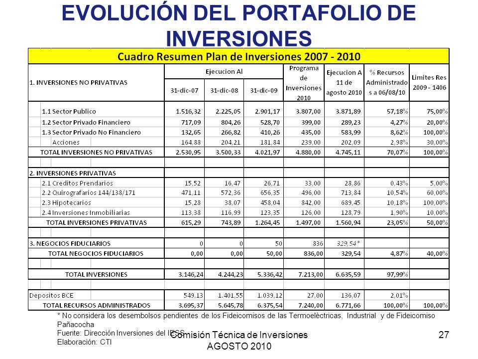 Comisión Técnica de Inversiones AGOSTO 2010 27 EVOLUCIÓN DEL PORTAFOLIO DE INVERSIONES * No considera los desembolsos pendientes de los Fideicomisos d