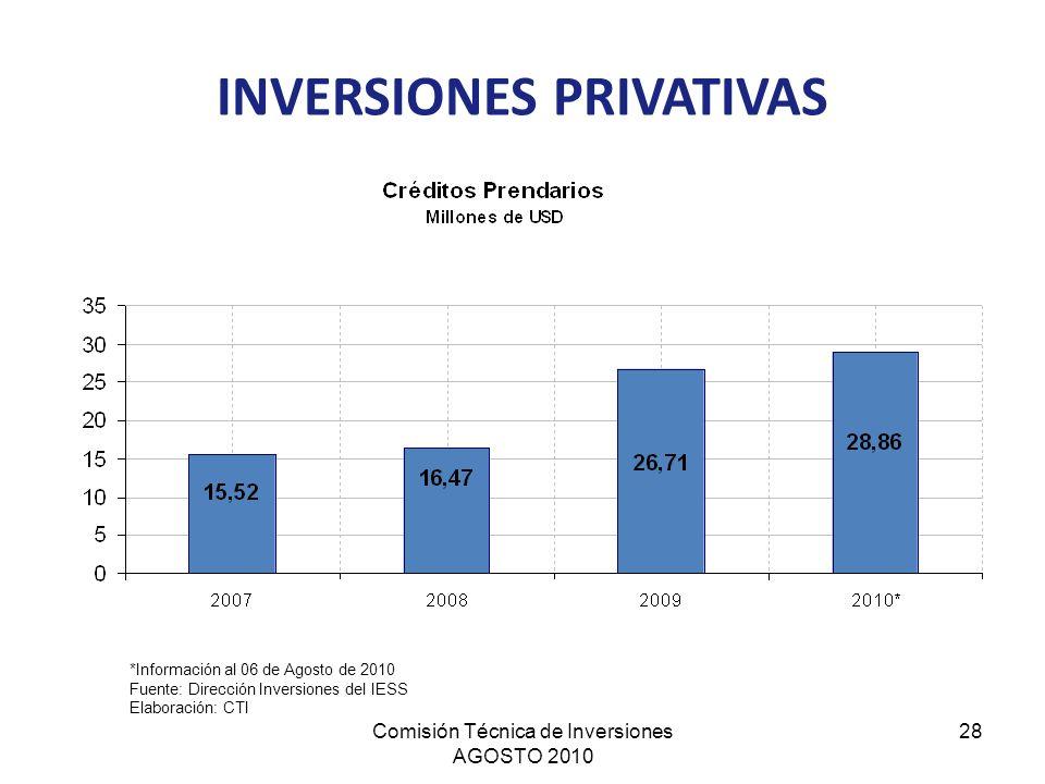 Comisión Técnica de Inversiones AGOSTO 2010 28 INVERSIONES PRIVATIVAS *Información al 06 de Agosto de 2010 Fuente: Dirección Inversiones del IESS Elab