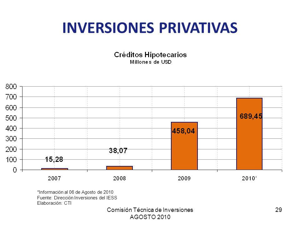 Comisión Técnica de Inversiones AGOSTO 2010 29 INVERSIONES PRIVATIVAS *Información al 06 de Agosto de 2010 Fuente: Dirección Inversiones del IESS Elab