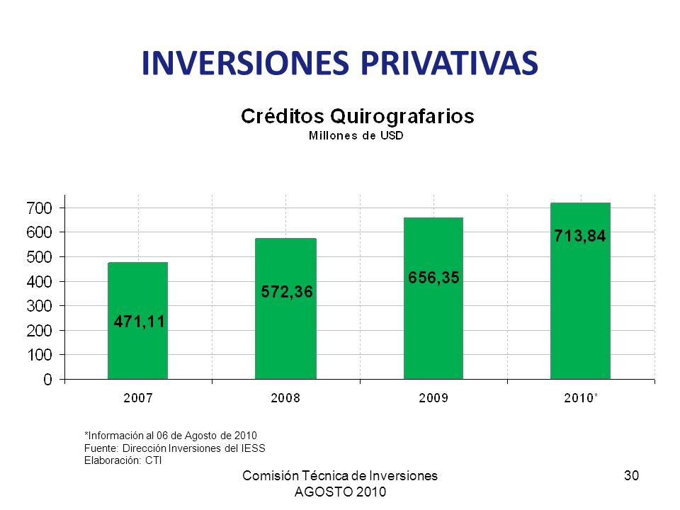 Comisión Técnica de Inversiones AGOSTO 2010 30 INVERSIONES PRIVATIVAS *Información al 06 de Agosto de 2010 Fuente: Dirección Inversiones del IESS Elab