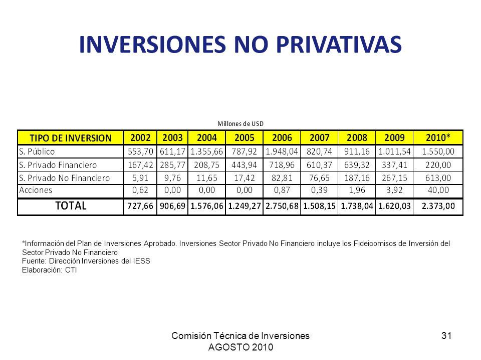 Comisión Técnica de Inversiones AGOSTO 2010 31 INVERSIONES NO PRIVATIVAS *Información del Plan de Inversiones Aprobado. Inversiones Sector Privado No
