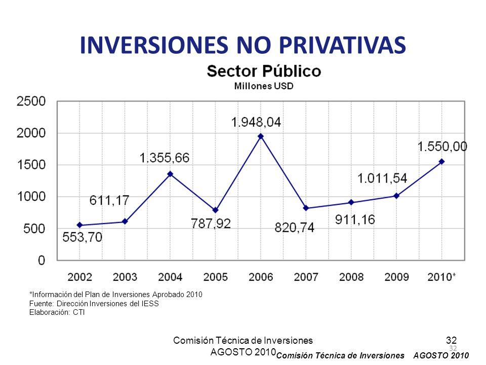 Comisión Técnica de Inversiones AGOSTO 2010 32 *Información del Plan de Inversiones Aprobado 2010 Fuente: Dirección Inversiones del IESS Elaboración: