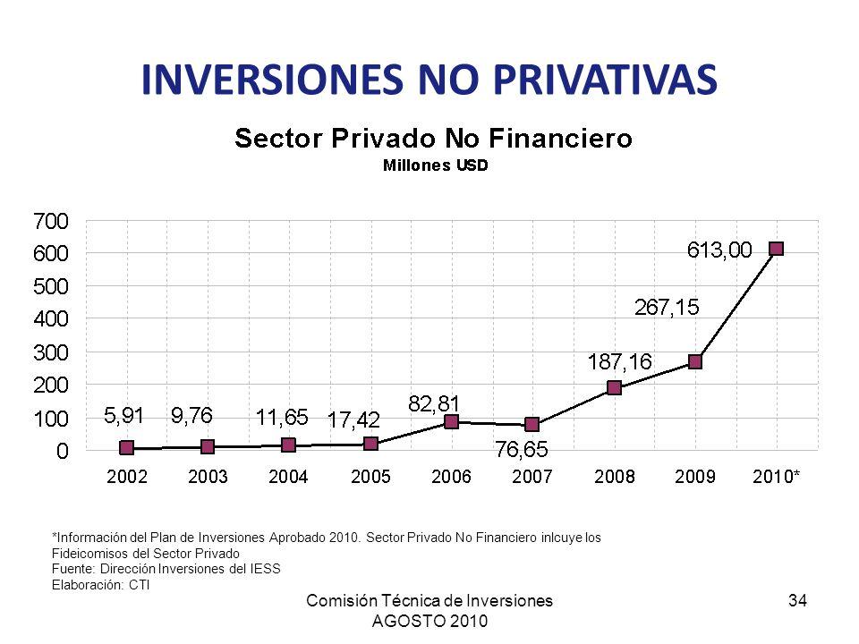 Comisión Técnica de Inversiones AGOSTO 2010 34 *Información del Plan de Inversiones Aprobado 2010. Sector Privado No Financiero inlcuye los Fideicomis