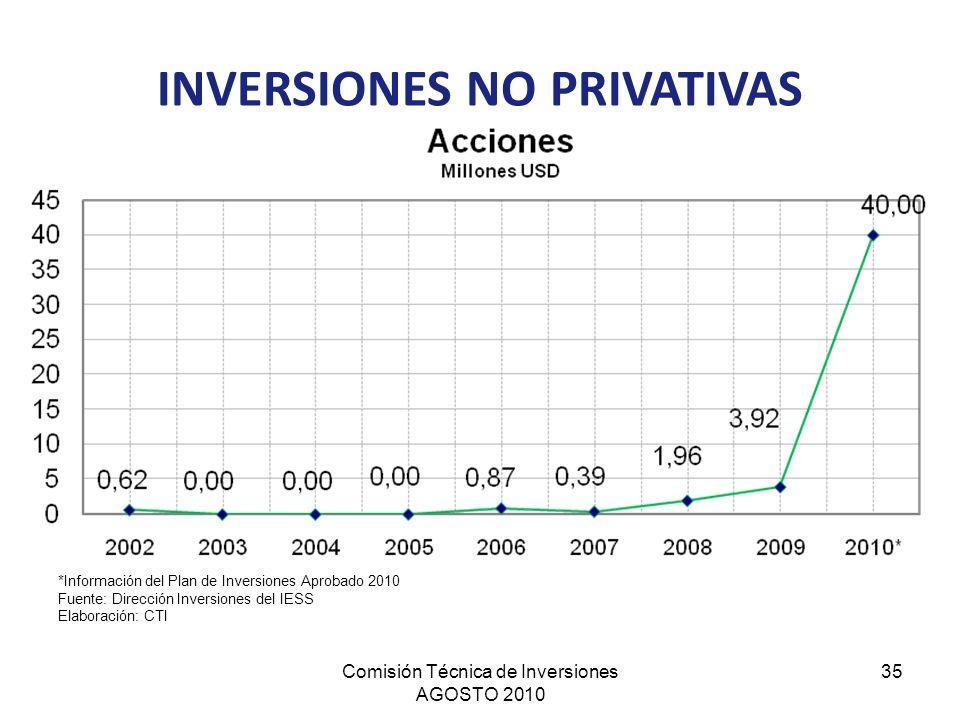 Comisión Técnica de Inversiones AGOSTO 2010 35 *Información del Plan de Inversiones Aprobado 2010 Fuente: Dirección Inversiones del IESS Elaboración: